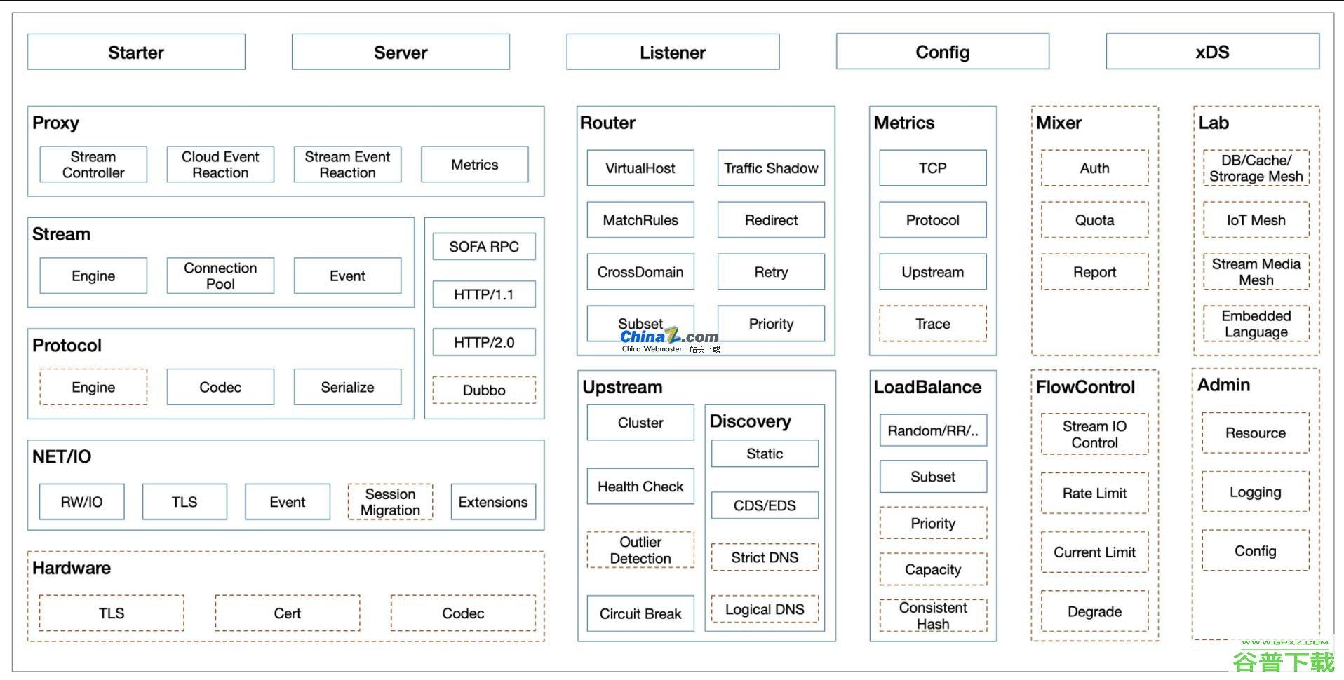 MOSN云原生网络数据平面源代码免费下载