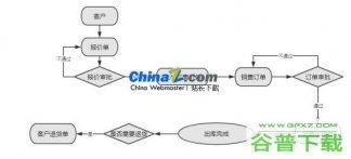 BSS客户订单管理系统源代码免费下载